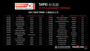 #1 Kick off Seat Draw - APPT Open Taipei.jpg