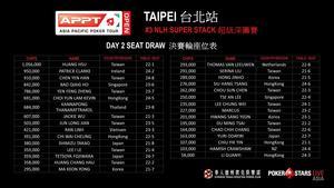 #3 NLH Super Stack Seat Draw - APPT Open Taipei.jpg
